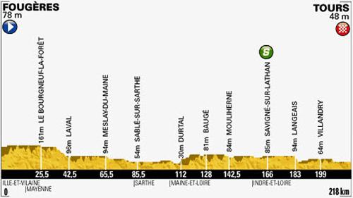http://media.sbs.com.au/cyclingcentral/upload_media/2100_stage12-profile.jpg