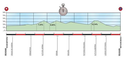 http://media.sbs.com.au/cyclingcentral/upload_media/2541_stage6-profile.jpg